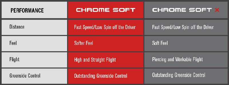 2016 Chrome Soft Specs